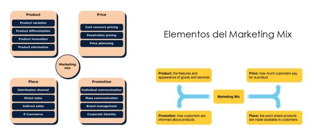 """""""Elementos y variables del Marketing Mix"""""""