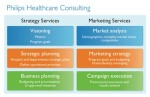 """Philips Healthcare Strategy Marketing"""