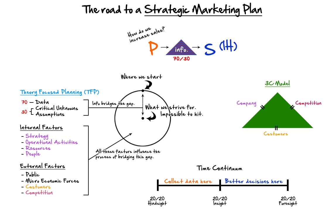Modelo De Un Plan De Marketing Estrategico