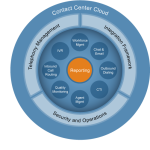 Contact Center Platform